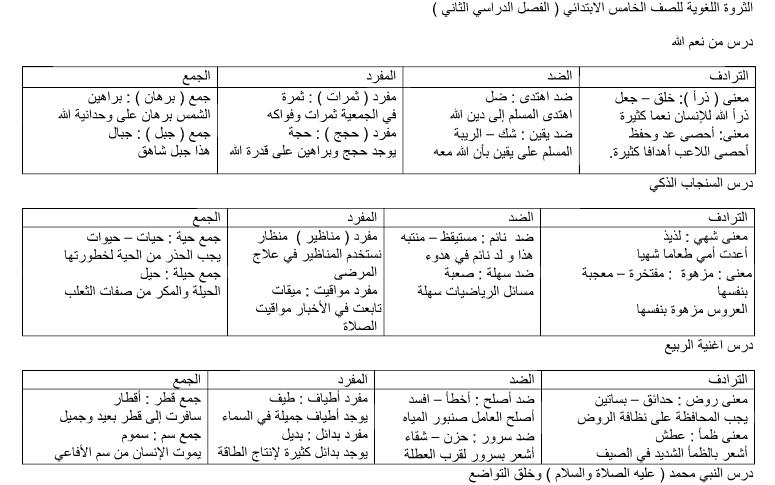 ثروة لغوية ومعنى سياقي وتصريف وشعر عربي صف خامس فصل ثاني