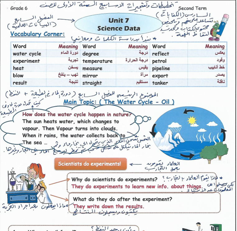 تشجيرات اللغة الانلجيزية للصف السادس الفصل الثاني اعداد دلال المطيري 2017-2018