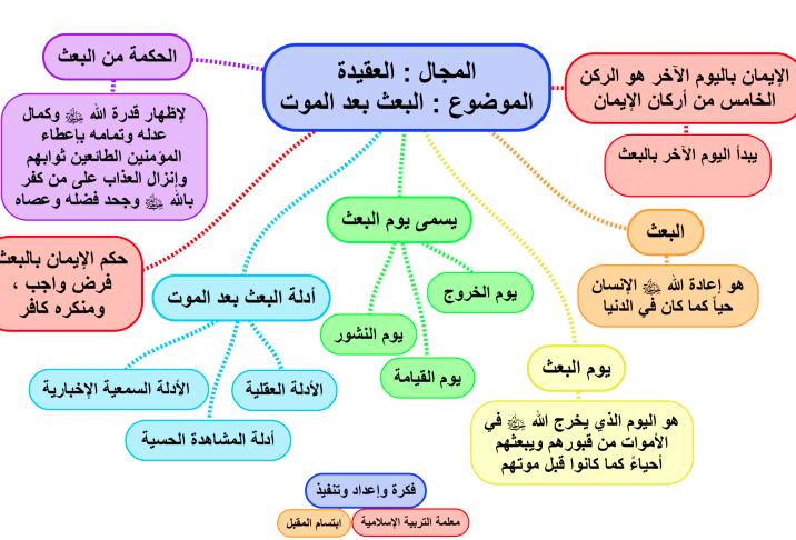 تشجيرات اسلامية الصف الخامس الفصل الثاني اعداد ابتسام المقبل