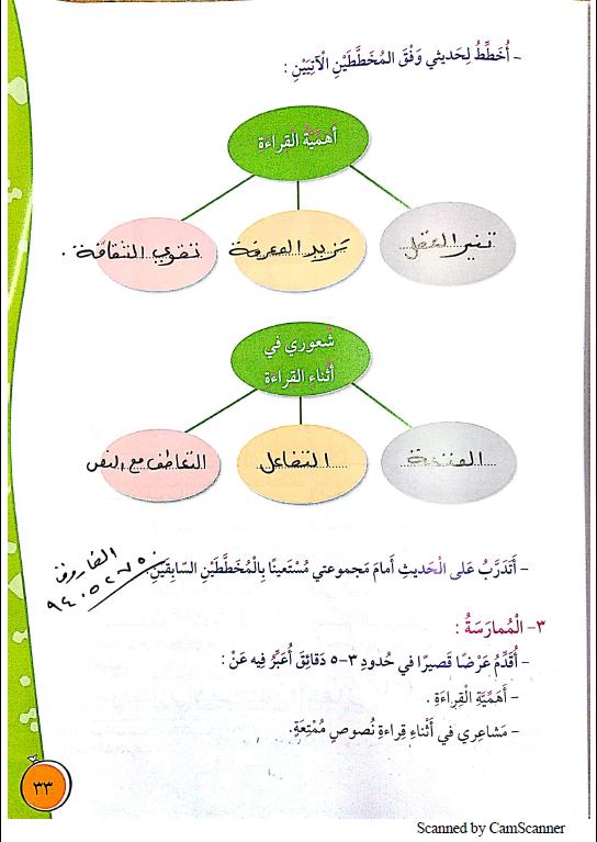 حل كتاب لغتي