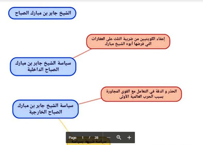 مخططات سهمية لتاريخ الكويت الصف العاشر الفصل الثاني اعداد الطالب كريم الحرفوش