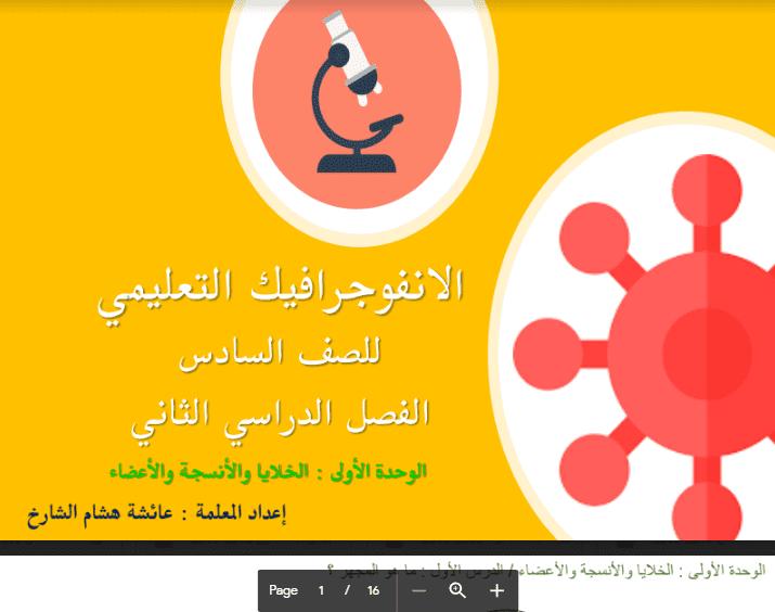 أنفوجرافيك علوم للصف السادس الفصل الثاني اعداد أ.عائشة هشام الشارخ 2017-2018