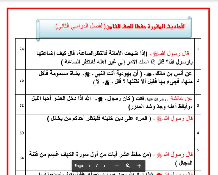 الاحاديث المقرر حفظها اسلامية الصف الثامن الفصل الثاني