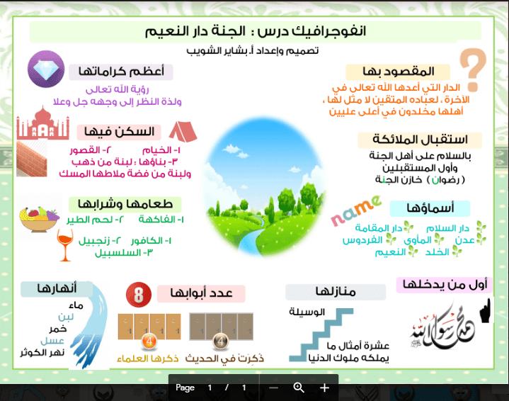 انفوجرافيك اسلامية الجنة دار النعيم الصف التاسع الفصل الثاني اعداد بشاير الشويب