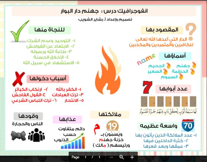 انفوجرافيك اسلامية جهنم دار البوار الصف التاسع الفصل الثاني اعداد بشاير الشويب