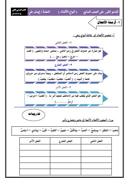 النحو المقرر للصف السابع لغة عربية أنواع الافعال الفصل الثاني اعداد إيمان علي 2018-2019