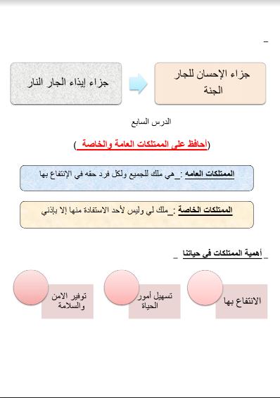 مراجعة الإختبار الثاني تربية إسلامية للصف الرابع الفصل الثاني مدرسة السلام الإبتدائية 2018-2019 3