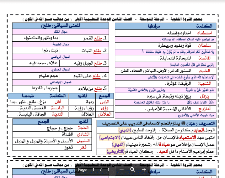 الثروة اللغوية الوحدة الاولى لغة عربية الصف الثامن الفصل الثاني