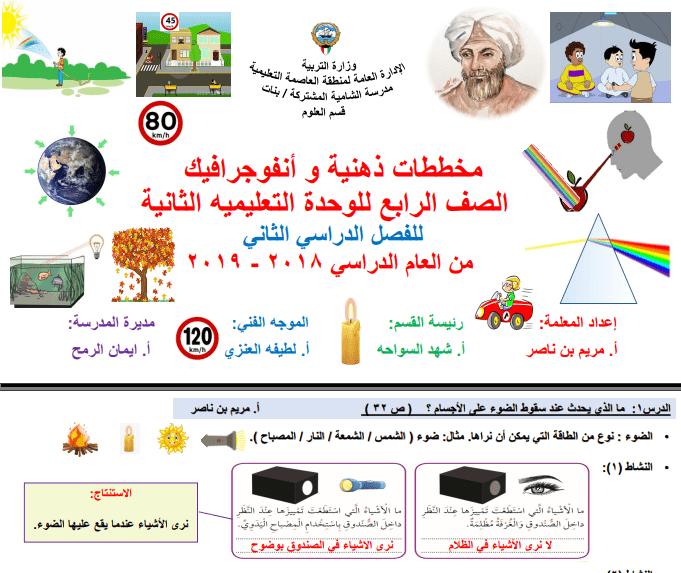 مخططات ذهنية وأنفوجرافيك الوحدة الثانية علوم الصف الرابع الفصل الثاني مدرسة الشامية المشتركة 2018-2019