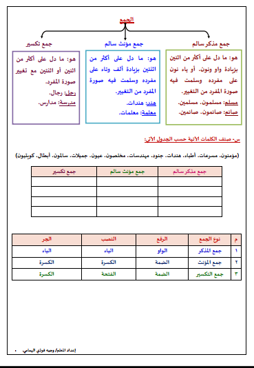 مذكرة نحو للصف الثامن أنواع الجموع لغة عربية الفصل الثاني إعداد أ.فوزي الهمامي