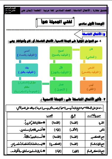 تعميق مهارة الأفعال الناسخة للصف السادس لغة عربية الفصل الثاني إعداد أ.إيمان علي 2018-2019