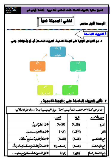 تعميق مهارة الحروف الناسخة للصف السادس لغة عربية الفصل الثاني إعداد أ.إيمان علي 2018-2019