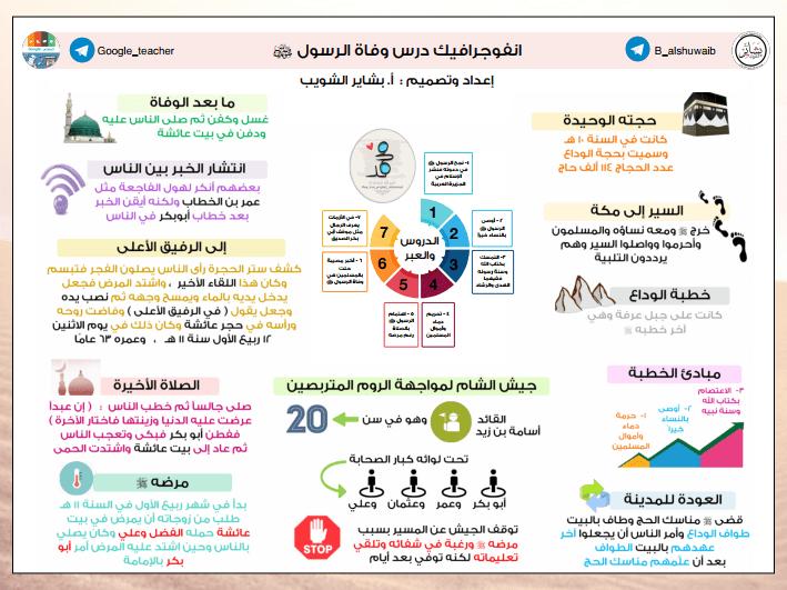 أنفوجرافيك تربية إسلامية الدرس الحادي عشر للصف التاسع الفصل الثاني إعداد أ. بشاير الشويب