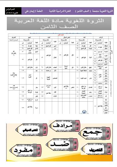 الثروة اللغوية للصف الثامن لغة عربية الفصل الثاني إعداد أ. إيمان علي 2018-2019