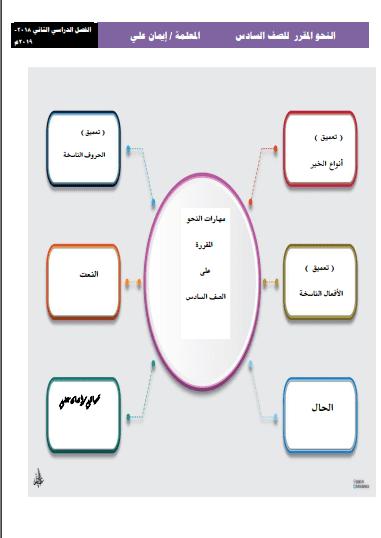 النحو المقرر للصف السادس لغة عربية الفصل الثاني إعداد أ. إيمان علي 2018-2019