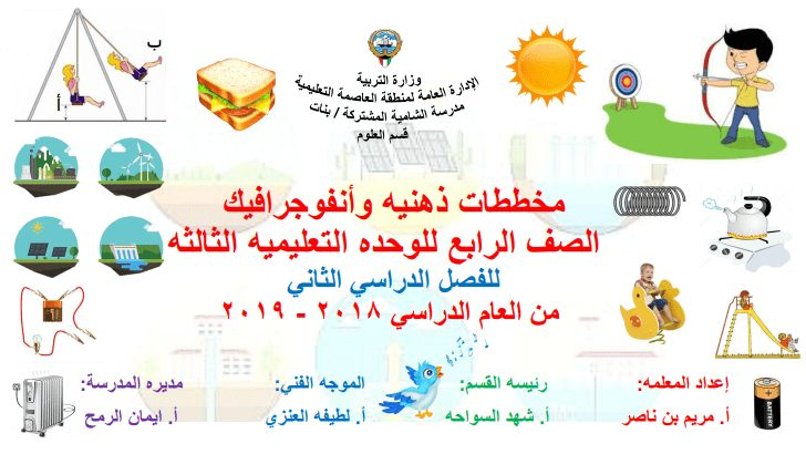 مخططات ذهنية وأنفوجرافيك الوحدة الثالثة علوم الصف الرابع الفصل الثاني مدرسة الشامية المشتركة 2018-2019
