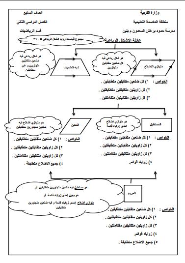 خواص الأشكال الرباعية رياضيات للصف السابع الفصل الثاني مدرسة حمود برغش السعدون المتوسطة