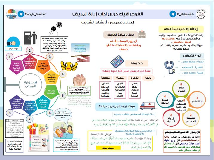 أنفوجرافيك تربية إسلامية درس آداب زيارة المريض للصف التاسع الفصل الثاني إعداد أ. بشاير الشويب