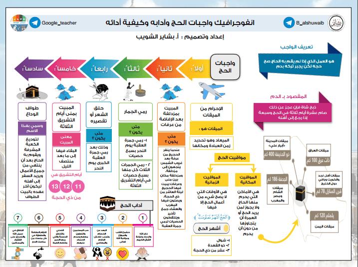 أنفوجرافيك واجبات الحج تربية إسلامية للصف التاسع الفصل الثاني إعداد أ. بشاير الشويب