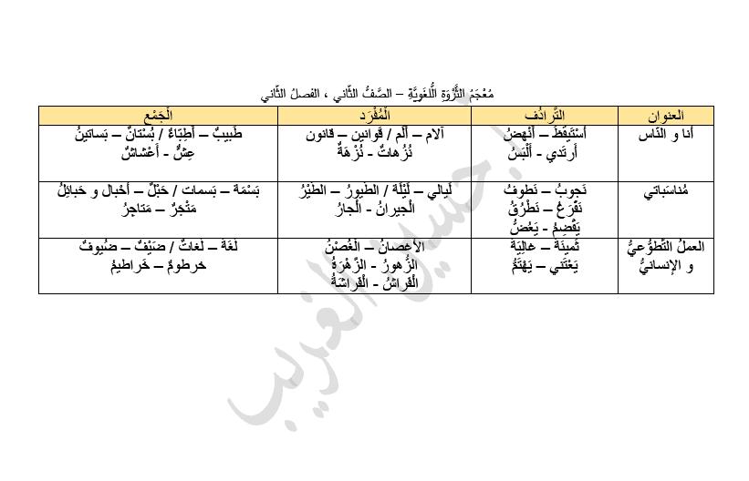 معجم الثروة اللغوية للصف الثاني لغة عربية إعداد أ. حسين الغريب