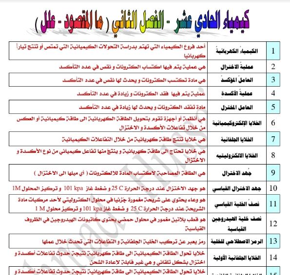 مذكرة كيمياء الصف الحادي عشر الفصل الثاني إعداد أحمد حسين