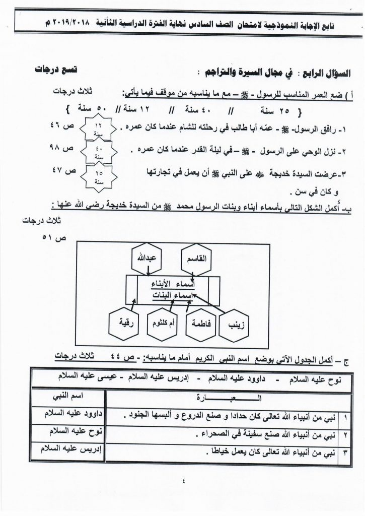 اختبار تربية اسلامية للصف السادس