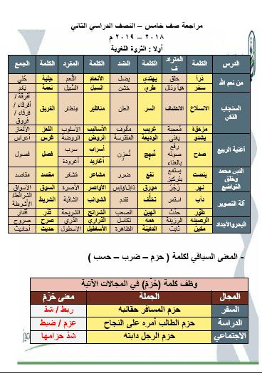 مراجعة لغة عربية للصف الخامس الفصل الثاني 2018-2019