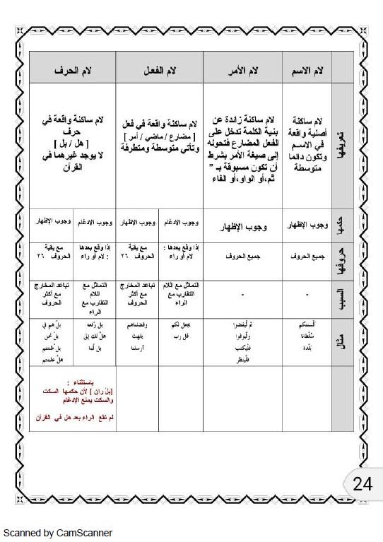مذكرة التجويد اسلامية للصف العاشر الفصل الاول