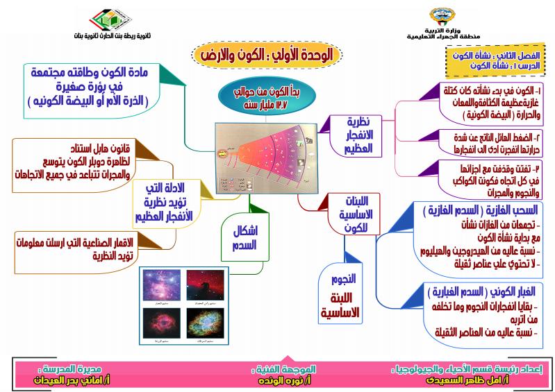 انفوجرافيك مادة الجيولوجيا الصف الحادي عشر الفصل الاول المعلمة امل السعيدي