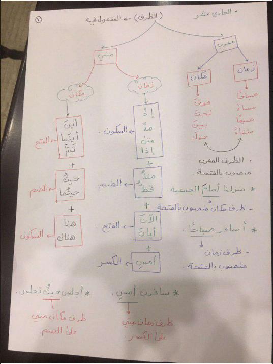 تشجيرات الظرف والمفعول فيه للصف الحادي عشر اعداد احمد عشماوي