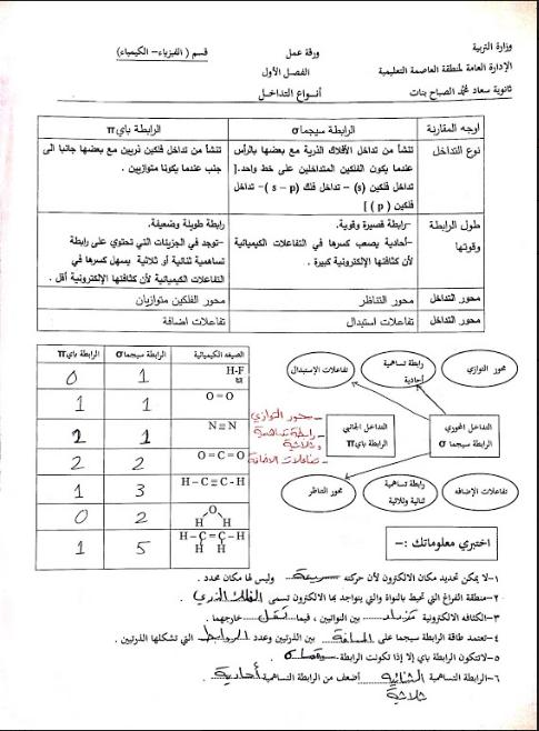 اوراق عمل درس التداخل كيمياء الصف الحادي عشر