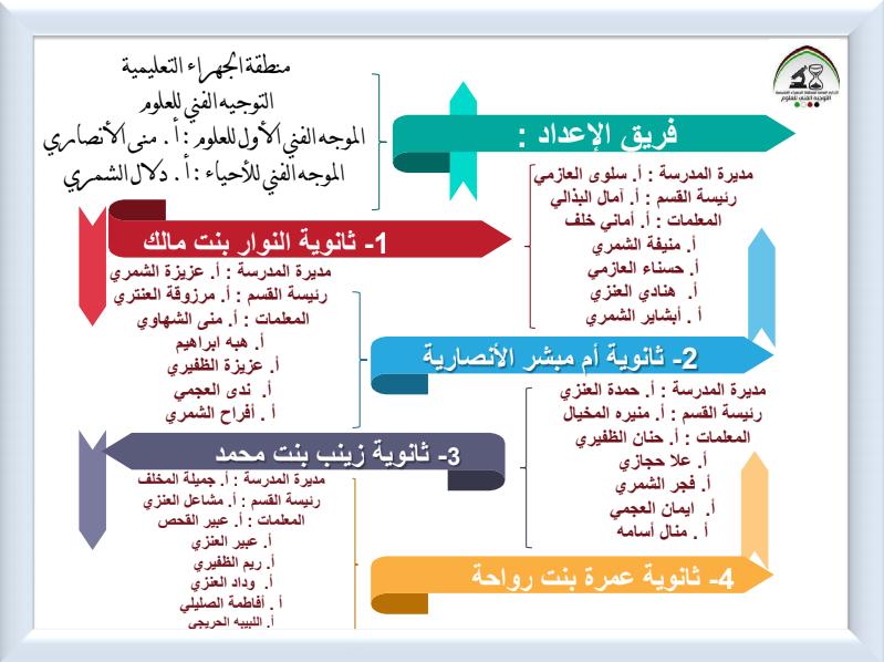 خرائط مفاهيم احياء للصف الثاني عشر الفصل الاول