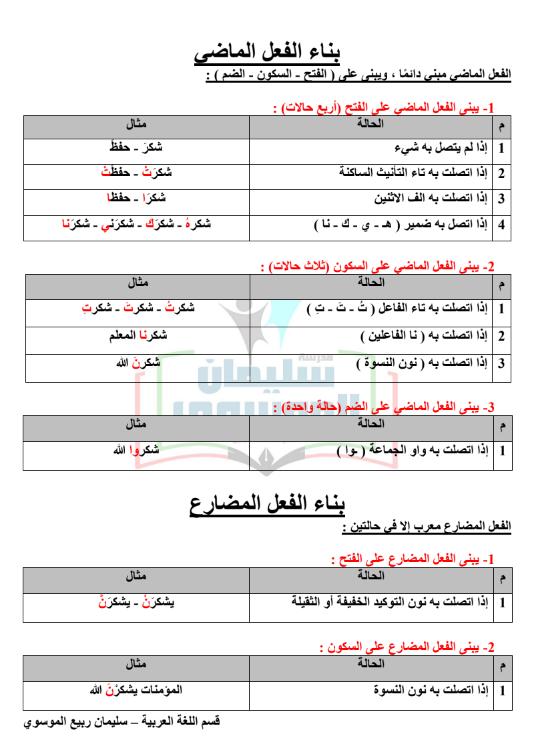 نحو الصف الثامن لغة عربية الفصل الأول مدرسة سليمان الموسوي