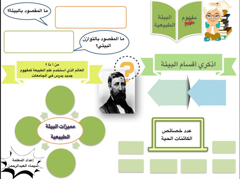 دفتر تدريبات احتماعيات الصف التاسع الفصل الاول اعداد شيماء العبدالرحمن