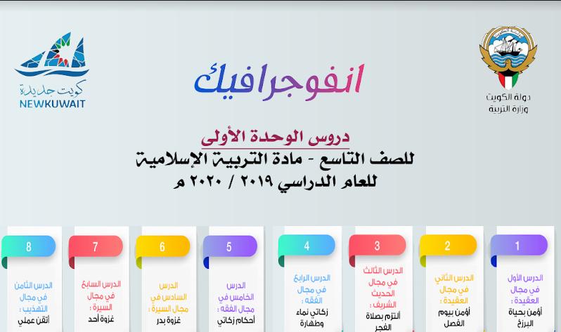 انفوجرافيك اسلامية الصف التاسع الفصل الاول المعلمة بشاير شويب