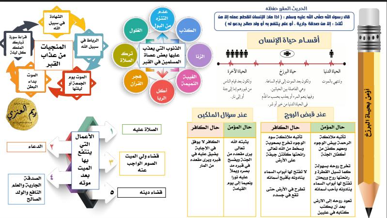 انفوجرافيك الصف التاسع مادة الاسلامية الوحدة الاولى اعداد ريم العنزي