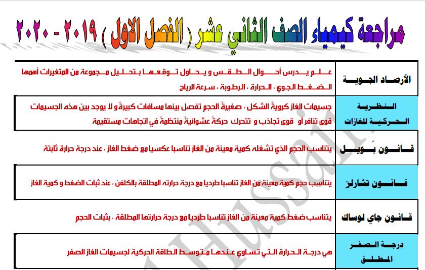 مراجعة كيمياء الصف الثاني عشر الفصل الأول إعداد أحمد حسين