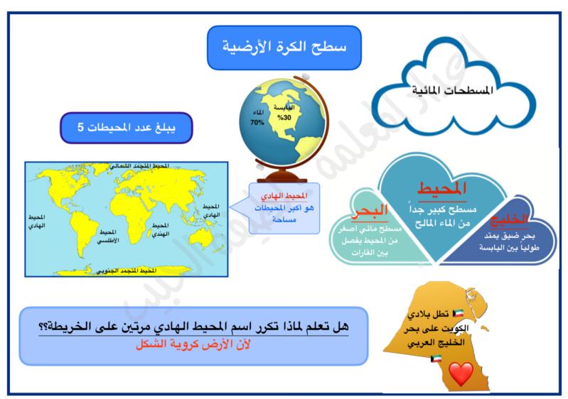 خرائط ذهبية بلادي الكويت الصف الخامس الفصل الاول