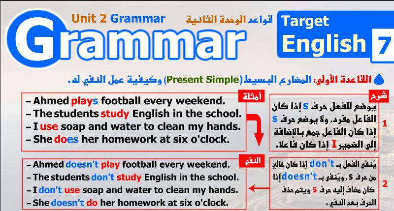 قواعد انجليزي الصف السابع الوحدة الثانية الفصل الاول