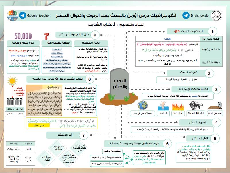 انفوجرافيك الوحدة الثانية اسلامية الصف التاسع الفصل الأول بشاير الشويب