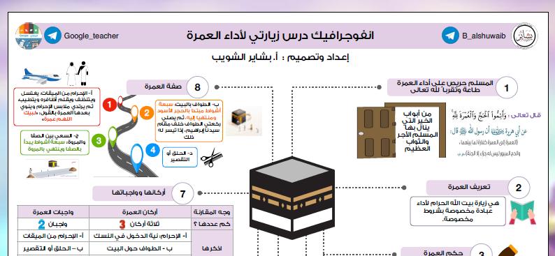 انفوجرافيك زيارتي لأداء العمرة إسلامية الصف التاسع الفصل الأول بشاير الشويب