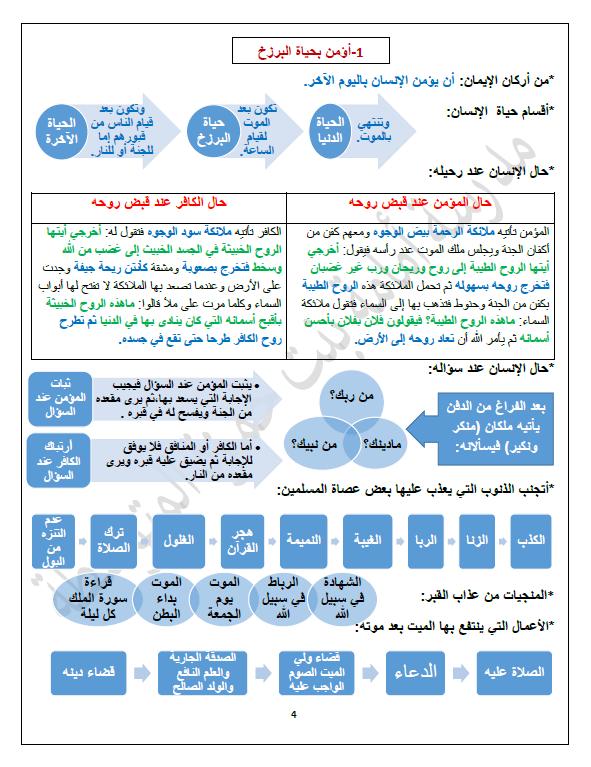 تلخيص اسلامية الصف التاسع الفصل الأول المعلمة أسماء الشمري
