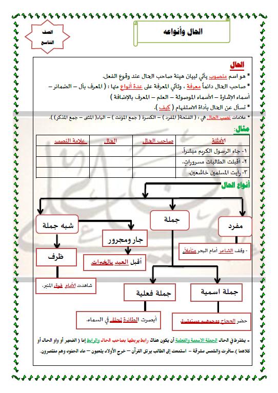 الحال وأنواعه لغة عربية الصف التاسع الفصل الأول إيمان علي