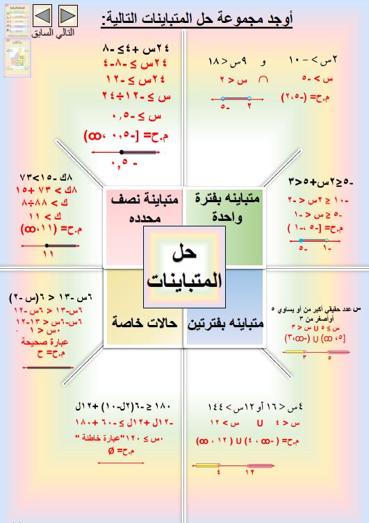 انفوجرافيك رياضيات الصف العاشر الفصل الأول المعلمة حنان جمعة