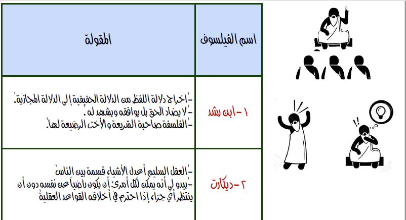 مقولات الفلاسفة فلسفة الصف الثاني عشر الفصل الأول المعلمة هبة سالمين