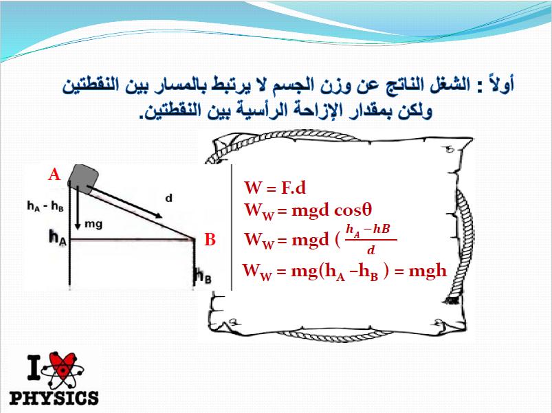 استنتاجات فيزياء الصف الثاني عشر الفصل الأول ثانوية ريطة بنت الحارث