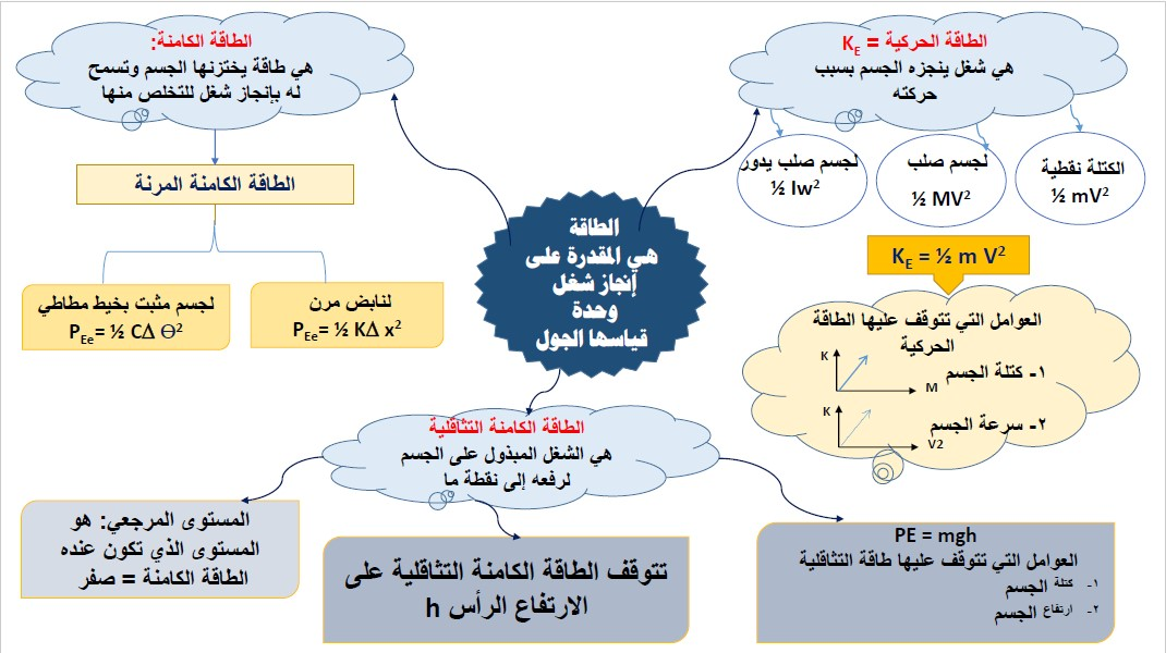 انفوجرافيك فيزياء الصف الثاني عشر الفصل الأول ثانوية ريطة بنت الحارث
