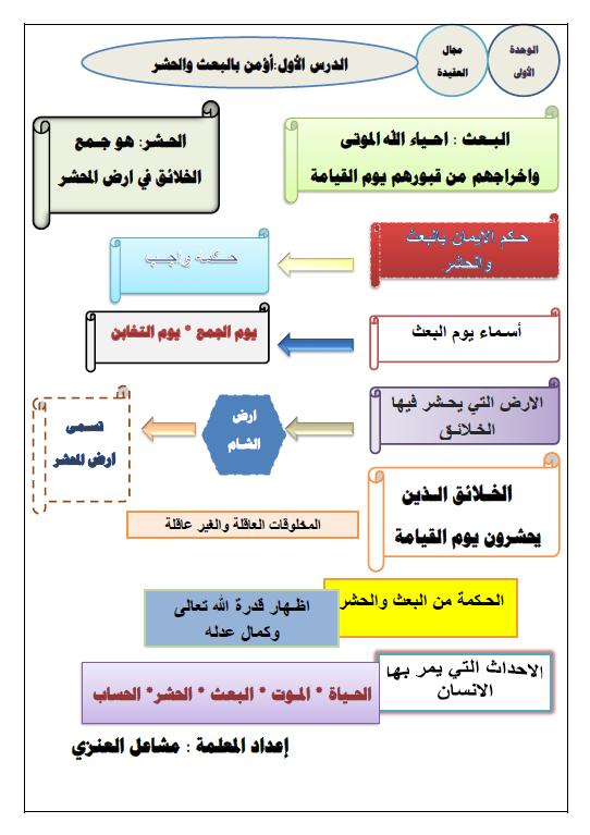 مراجعة اسلامية الصف الخامس الوحدة الأولى والثانية الفصل الأول