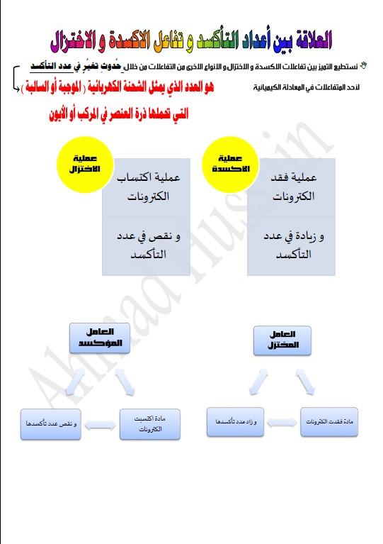 مذكرة كيمياء الصف العاشر الفصل الثاني الأستاذ أحمد حسين 2020