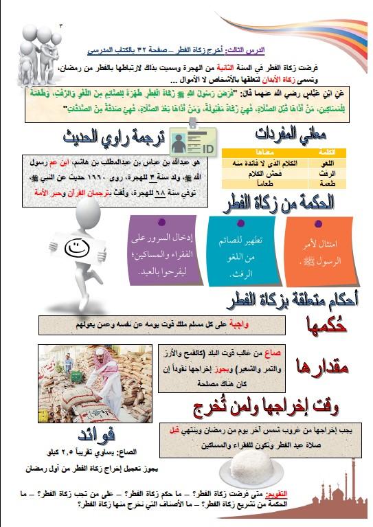 مخططات وتشجيرات اسلامية الصف الثامن الفصل الثاني محمد عبد الغني 2020